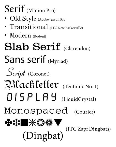 Fonts – Hubbard's Cupboard