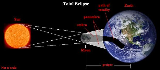TotalEclipseDiagram